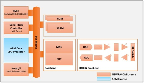 NRC6181 : IEEE 802.11n MAC/PHY/Subsystem/RFIC+Front-end CMOS die (TSMC 40nm LP process) (Graphic: Bu ...