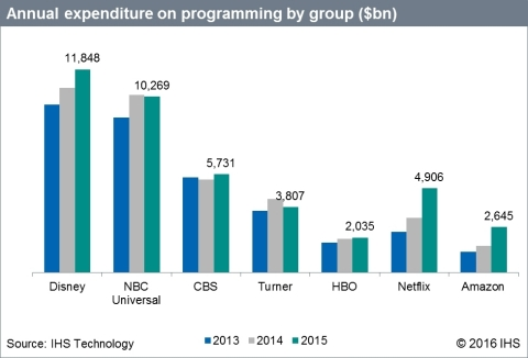 IHS Technology: Annual expenditure on programming by group ($bn) (Graphic: Business Wire)