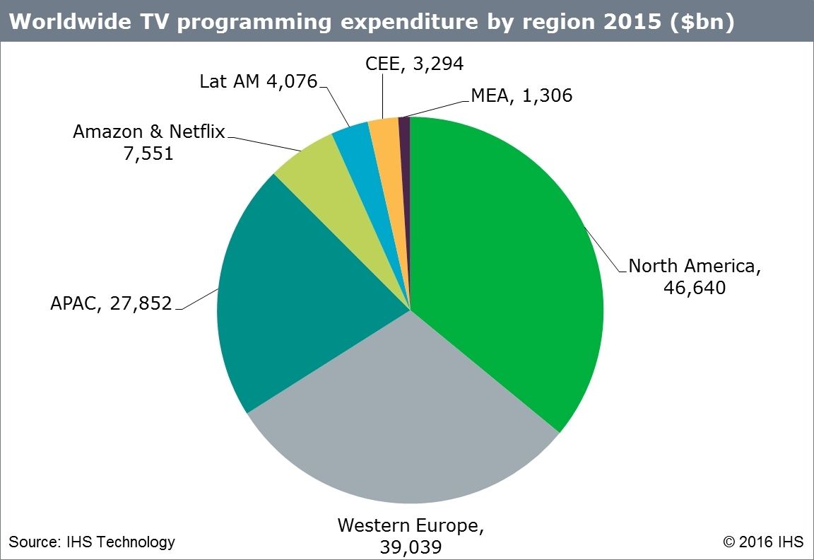 IHS Technology: Worldwide TV programming expenditure by region 2015 ($bn) (Graphic: Business Wire)