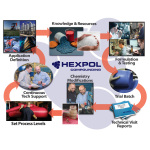 Schematic of HEXPOL Continuous Process Improvement (Photo: Business Wire)