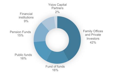Ysios BioFund II Innvierte participation. (Graphic: Business Wire)