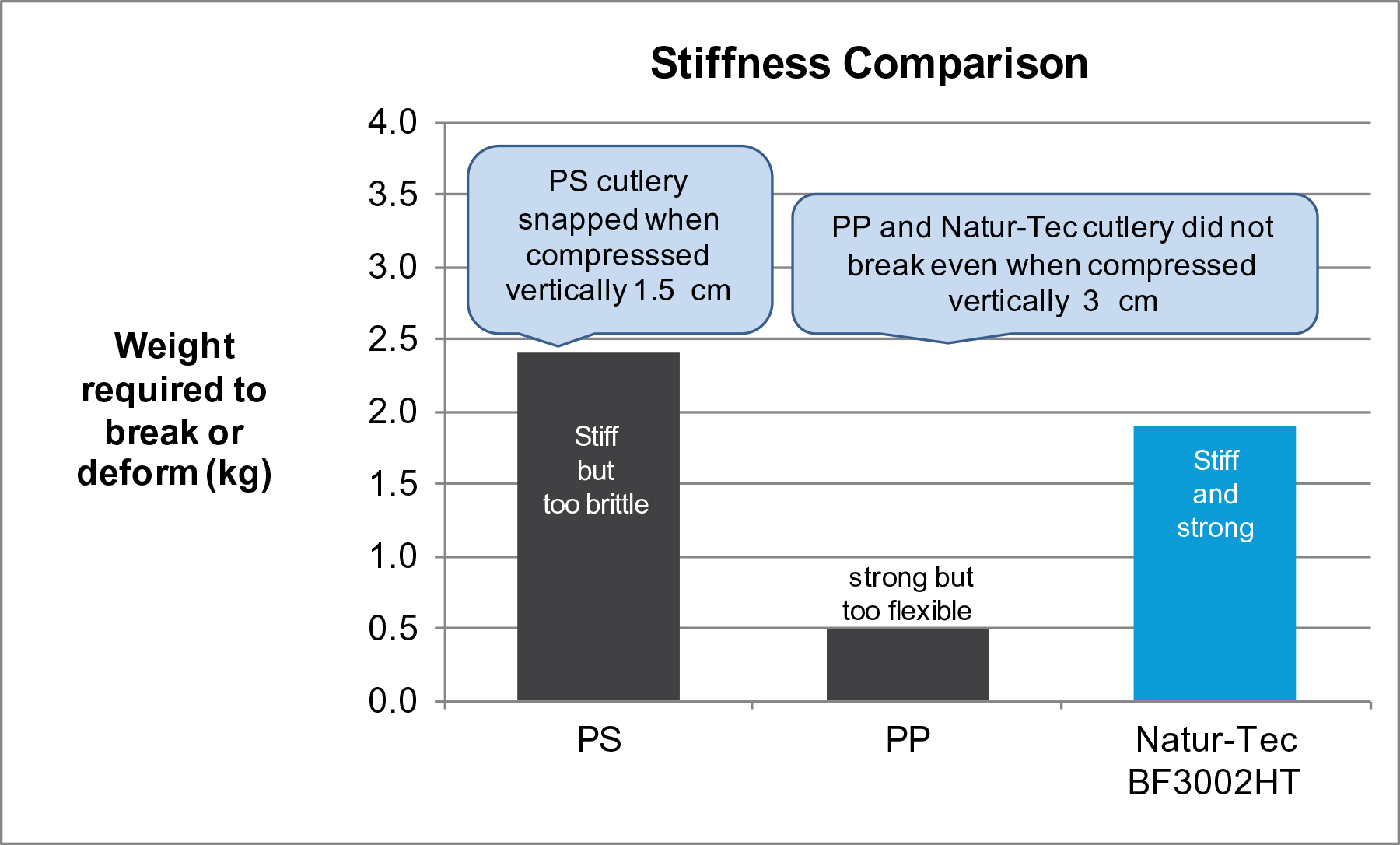 Figure 1 compares the stiffness of cutlery made from the new formulation with PS and PP cutlery. PS cutlery is typically stiff but too brittle, while PP cutlery is typically strong yet too flexible. In contrast, the new Natur-Tec formulation is both stiff and strong. (Graphic: Business Wire)