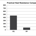 Figure 3 indicates that in heat resistance testing the force required to deform the new Ingeo-based formulation cutlery at 190° F (90° C) is more than PP but less than PS. At a maximum compression load of 200 grams (~ ½ lb.), however, the new formulation exceeds the toughness requirements for most, if not all, serviceware applications. (Graphic: Business Wire)
