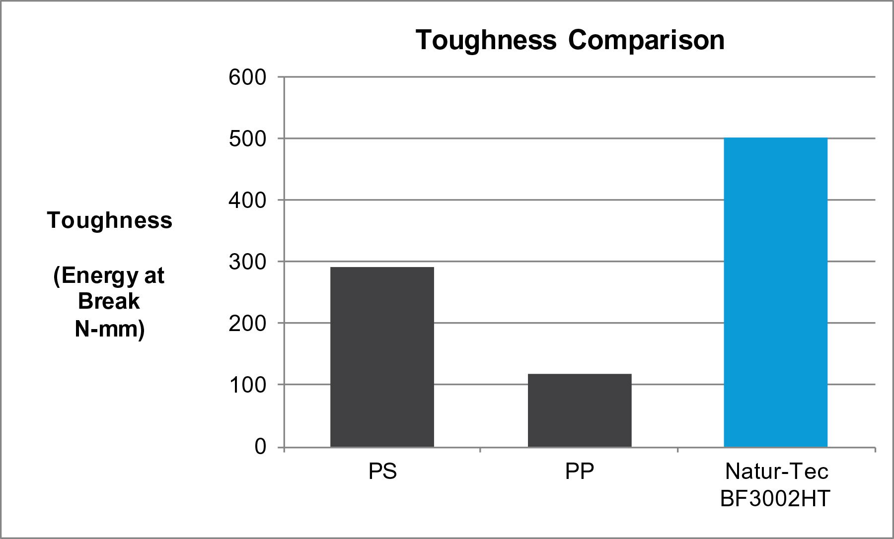 Figure 2 demonstrates the new formulation's higher toughness (requiring more energy to break) than both PS and PP. (Graphic: Business Wire)
