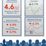 First American's proprietary Potential Home Sales Model infographic for September 2016 data. (Graphic: Business Wire)