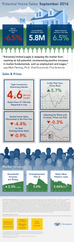 First American's proprietary Potential Home Sales Model infographic for September 2016 data. (Graphi ...
