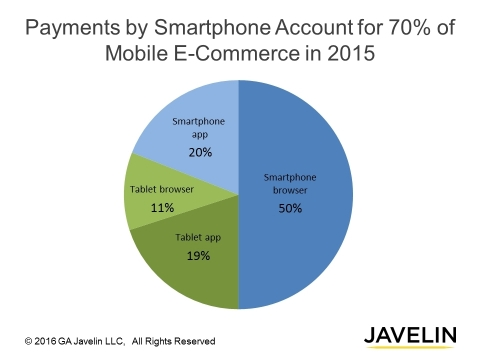 Smartphone Shopping Generates 70 Cents of Every $1 in Mobile e-Commerce (Photo: Business Wire)