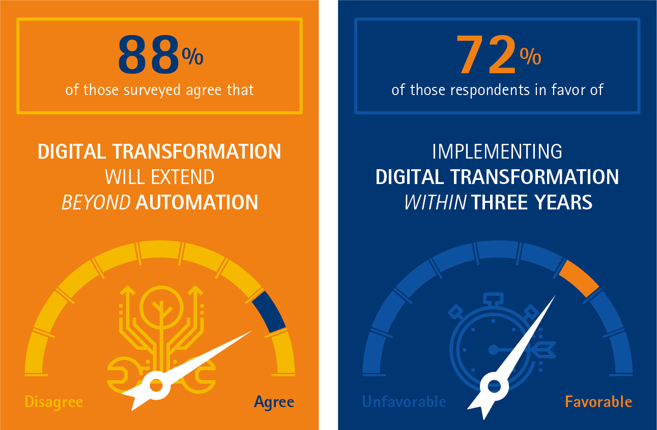 Eighty-eight percent of those surveyed agreed that digital transformations will extend beyond automation to include new business, technology and operating models. (Graphic: Business Wire)
