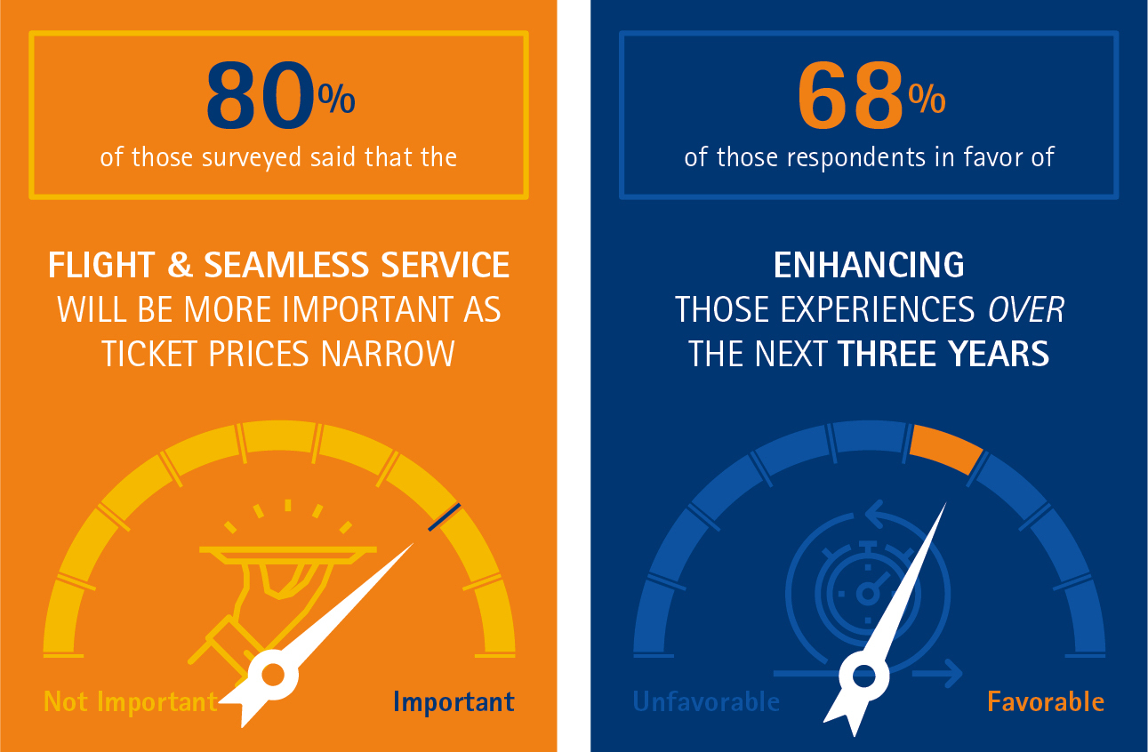 With the price range of tickets narrowing to drive less competition in the near future, 80 percent of those surveyed said that the flight and seamless service will be more important than ever. (Graphic: Business Wire)