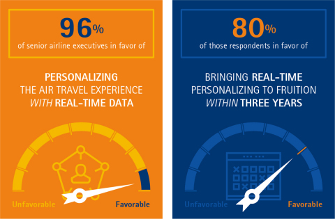 Personalizing the air travel experience with real-time data was ranked as the top emerging concept by senior airlines executives. (Graphic: Business Wire)