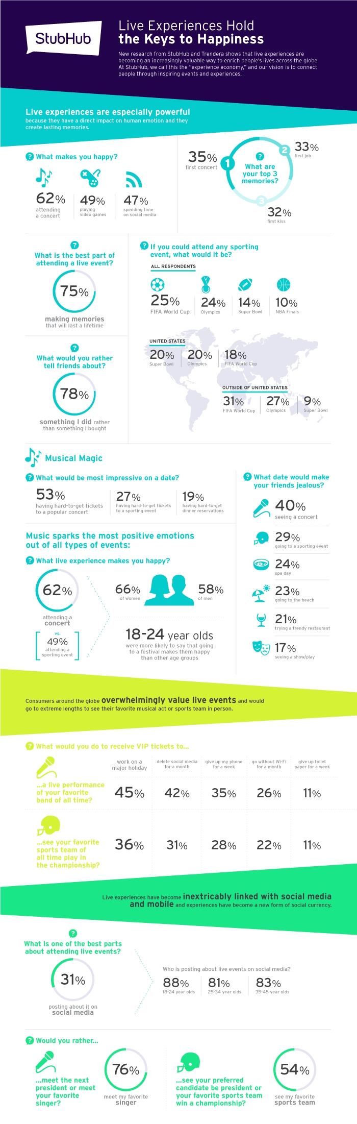 StubHub's new global study shows the benefits of live experiences to happiness and social connection. (Graphic: Business Wire)