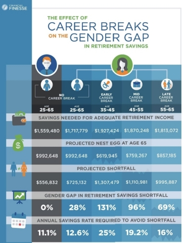 Financial Finesse has quantified the effect of career breaks on a woman's retirement savings. (Graphic: Business Wire)