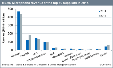 MEMS Microphone revenue of the top 10 suppliers in 2015. Source: IHS Markit (Graphic: Business Wire)