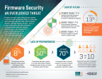 A new study from ISACA looks at a cybersecurity threat for which very few companies are prepared--firmware vulnerabilities. (Photo: Business Wire)