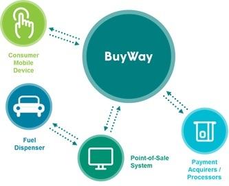 FIS BuyWay integrates with new and existing mobile applications to unite their capabilities and provide an option to pay via a mobile device. (Photo: Business Wire)