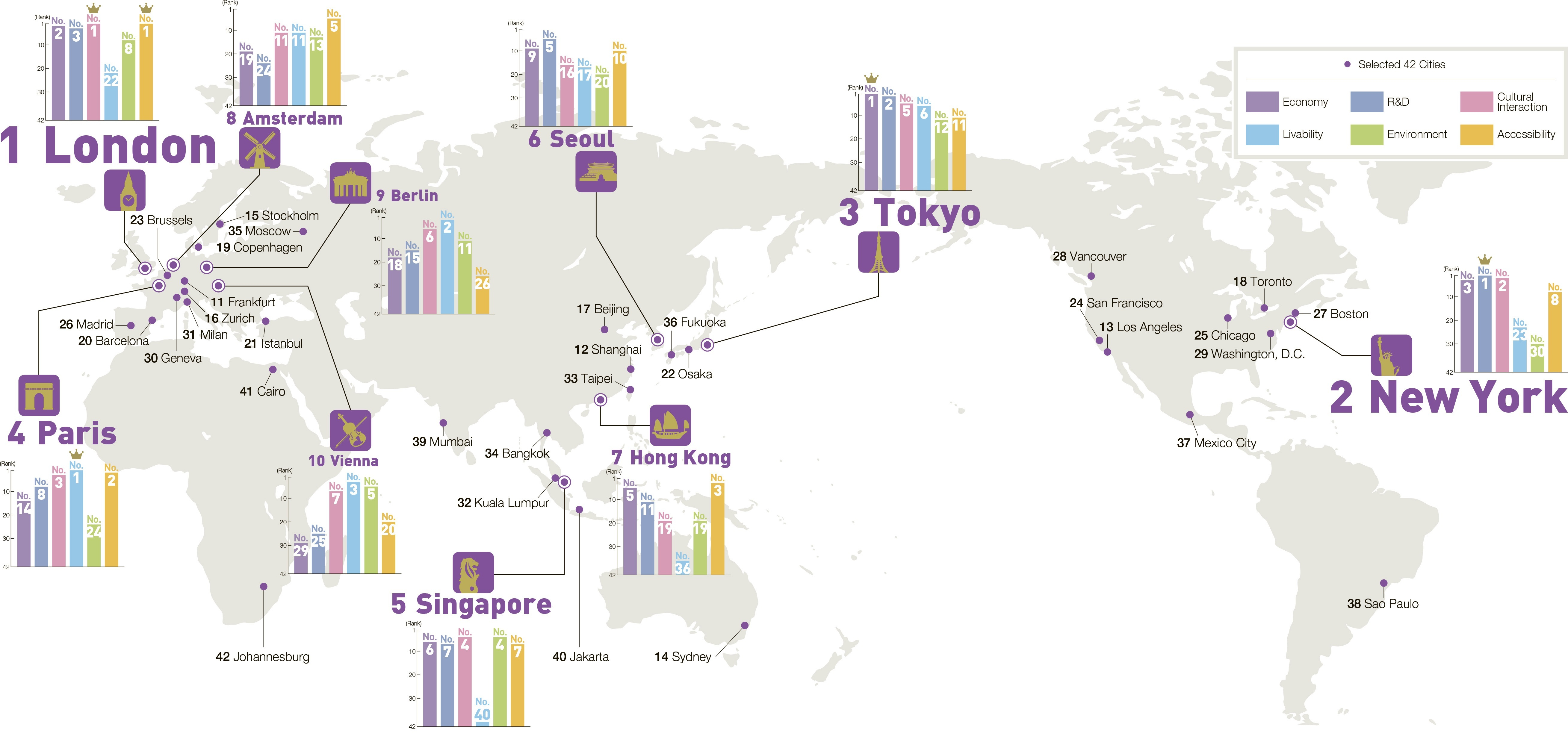 Overall ranking of all 42 cities and function-specific ranking of top 10 cities (Graphic: Business Wire)