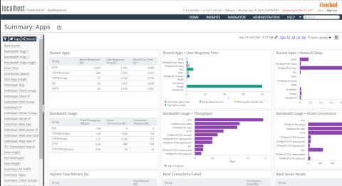 SteelCentral AppResponse 11, provides network forensics and analytics, application analytics and end ...