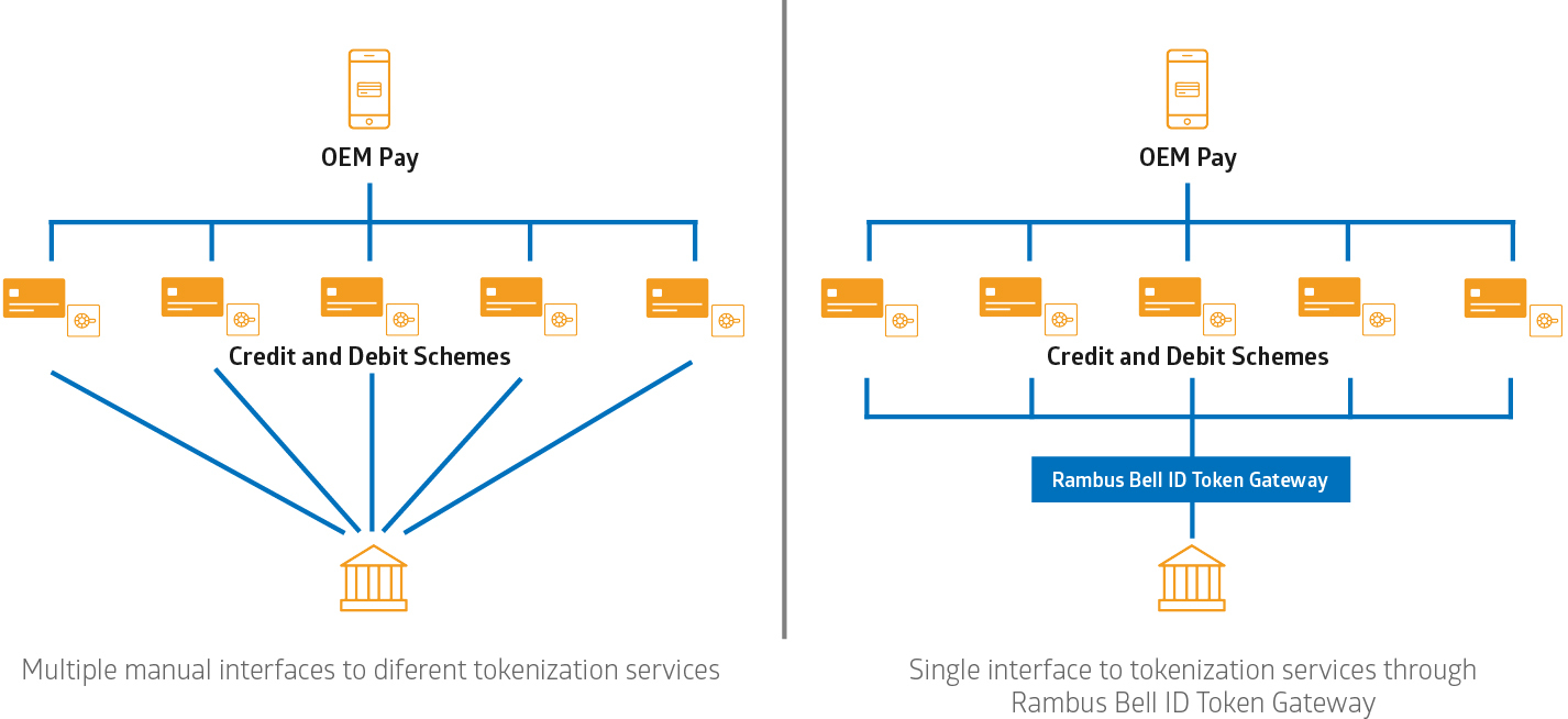 rambus bell id simplifies tokenization management for banks