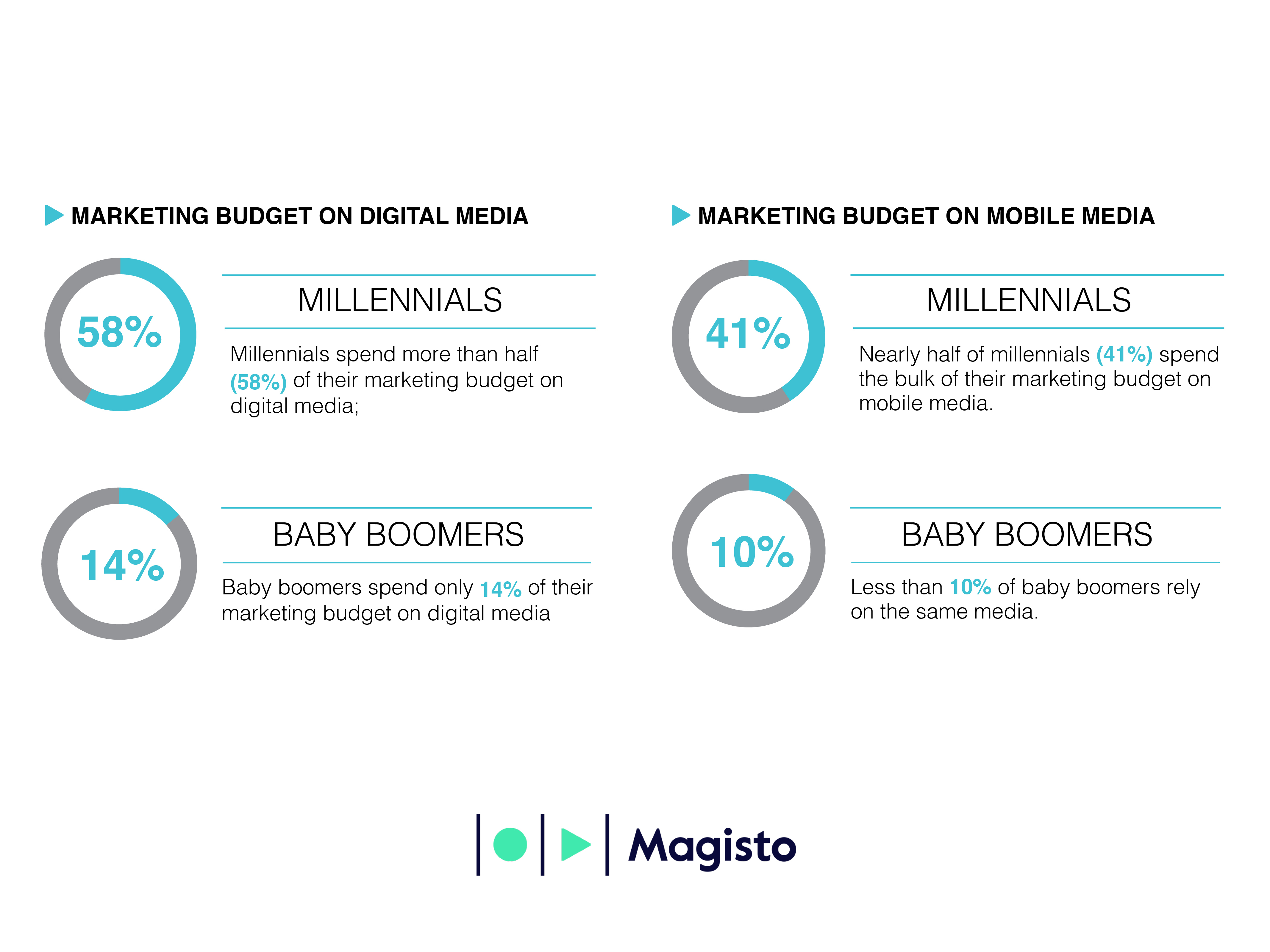 Millennials spend the majority of their marketing budget on digital and mobile media. (Graphic: Business Wire)