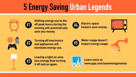 PG&E's top five urban legends for saving energy. (Graphic: PG&E Corporation)