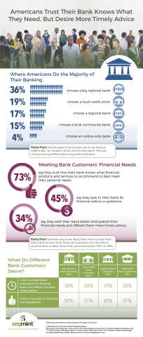 Americans Trust Their Bank Knows What They Need, But Desire More Timely Advice (Graphic: Business Wire)