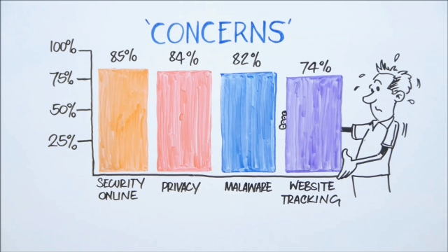 New Consumer Survey Shows High Anxiety about Online Security Does Not Translate into Action