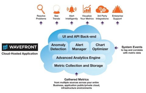 Wavefront is a cloud-hosted platform for metrics monitoring and analytics at enterprise scale. (Grap ...