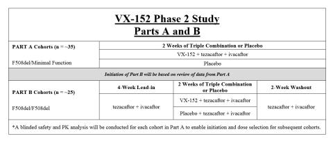 Table 2 (Graphic: Vertex)
