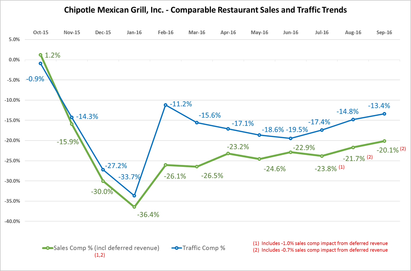 Chipotle Mexican Grill, Inc  Announces Third Quarter 2016