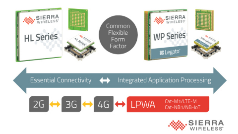 Sierra Wireless AirPrime® HL and WP Series cellular modules for Cat-M1 and Cat-NB1 LTE networks (Graphic: Business Wire)