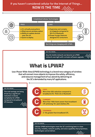 Infographic: Low-Power Wide-Area (LPWA) technology for the Internet of Things is a brand new category of wireless that will connect more objects to improve global safety, efficiency,and resource management by delivering on the 3C's demanded by many IoT applications. (Graphic: Business Wire)