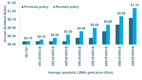 Newmont Mining updated quarterly dividend policy (Graphic: Business Wire)