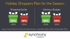 Synchrony Financial forecasts strong holiday retail sales increase between 3.6% and 4.0% (Graphic: Business Wire)
