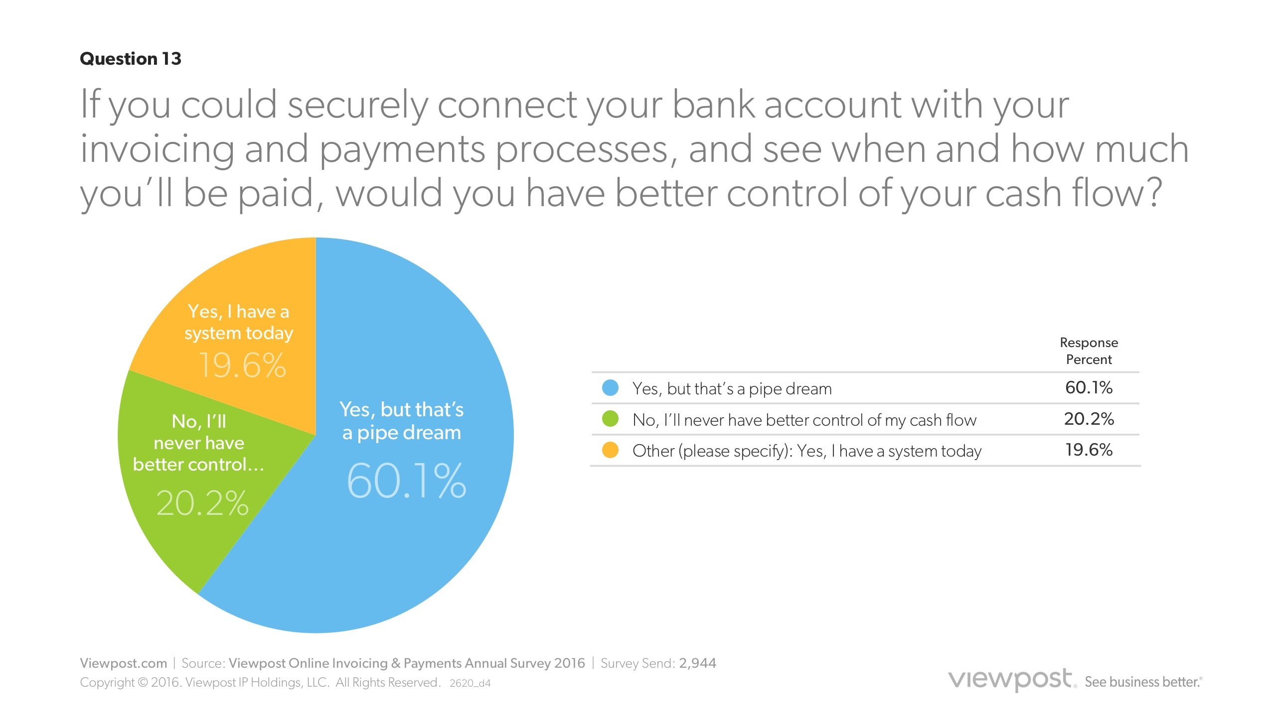 Viewpost Electronic Invoicing And Payments Survey The Gut Response - Electronic invoicing for small business