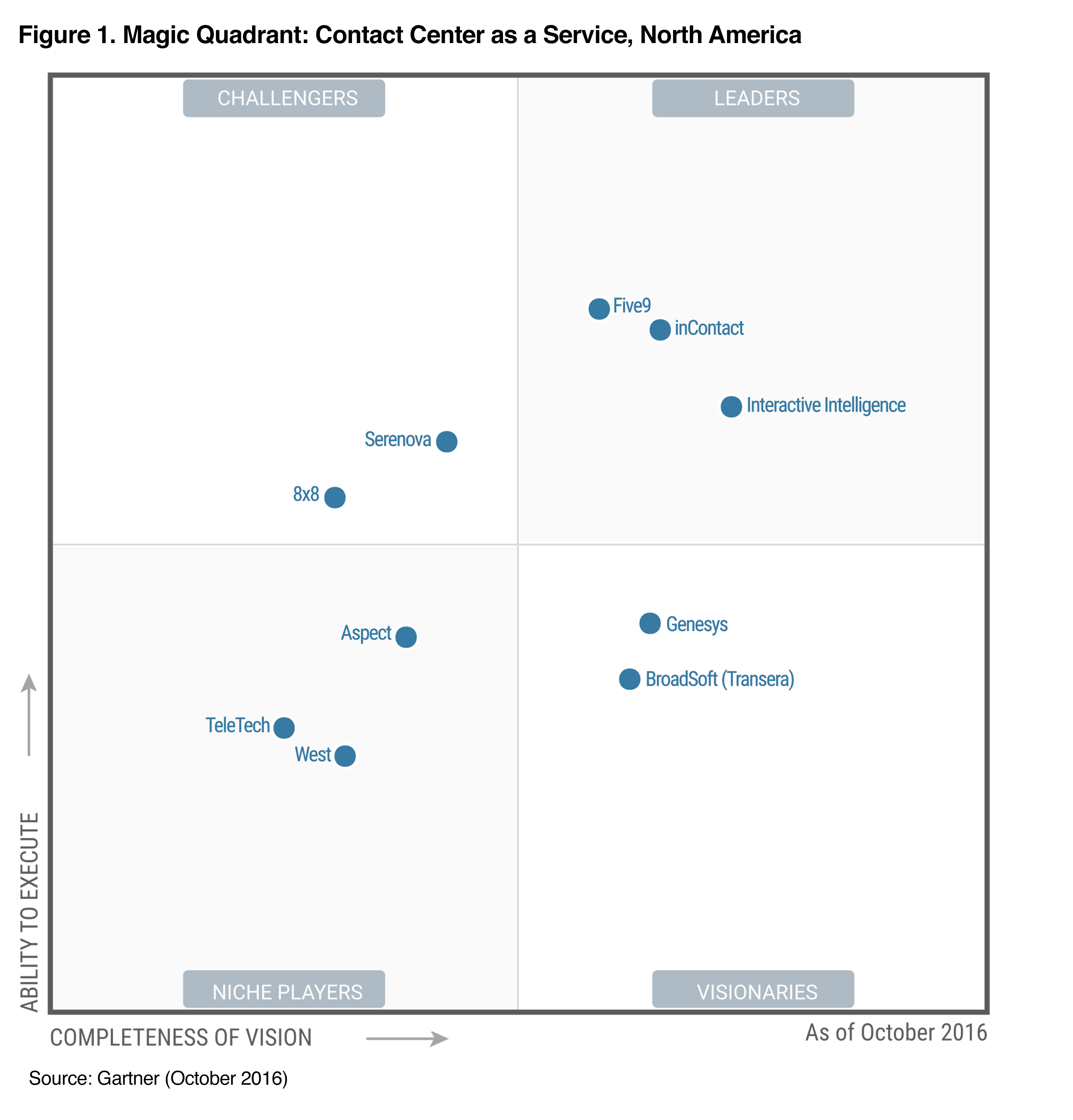Five9 Named a Leader in the Gartner Magic Quadrant for Contact ...