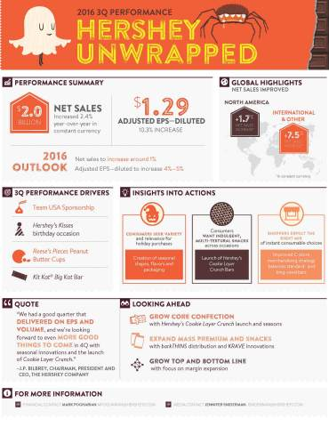 The Hershey Company 3Q Performance Infographic (Graphic: Business Wire)
