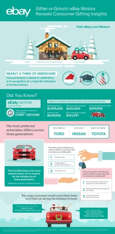 eBay Motors: Holiday Automotive Gifting Survey - A research study that examines the trend of vehicle gifting and the tendency for people to gift themselves. eBay.com/Motors (Graphic: Business Wire)