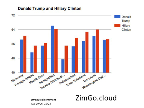 ZimGo platform demo for U.S. presidential election sentiment. (Photo: Business Wire)