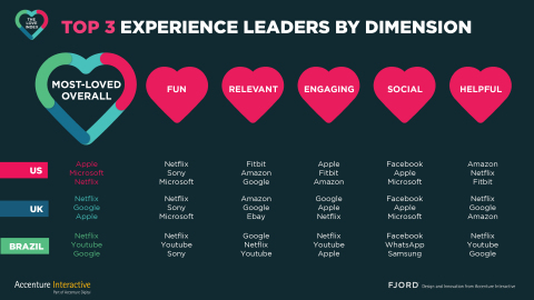 Top 3 Experience Leaders by Dimension (Photo: Business Wire)