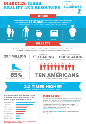 Healogics Diabetes Awareness Month Infographic. (Photo: Business Wire)