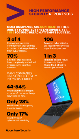 High Performance Security Report Infographic (Graphic: Business Wire)
