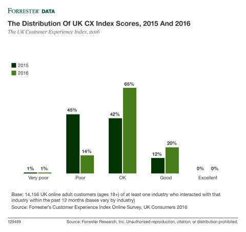 The Distribution Of UK CX Index Scores, 2015 And 2016