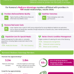 Humana's 2015 Value-Based Care Results (Graphic: Business Wire)