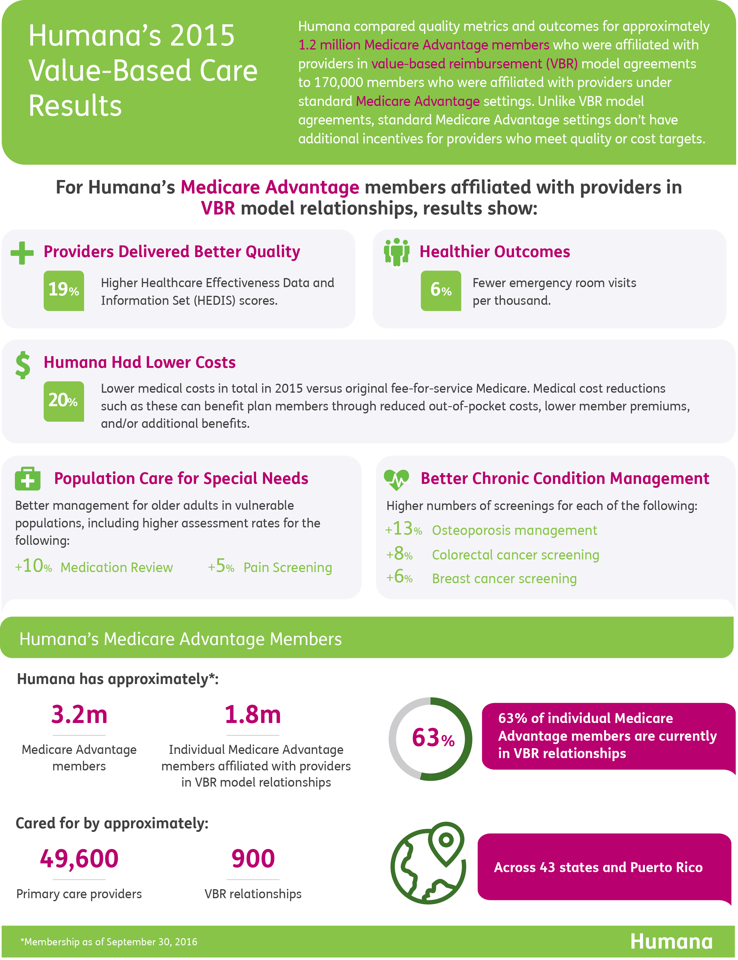 Better Health, Improved Quality, and Lower Costs: Humana