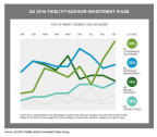 Q3 2016 Fidelity Advisor Investment Pulse (Graphic: Business Wire)