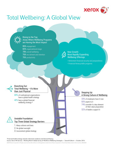 Total Wellbeing: A Global View: Xerox Services survey examines global wellbeing programs. (Graphic:  ...