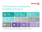 2016 Employer's Top Objectives for Wellbeing Programs: Xerox Services survey uncovers employers' Top objectives for wellbeing programs. (Graphic: Business Wire)