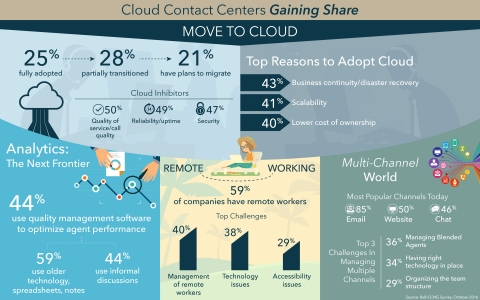 New Research Shows the Inevitability of Cloud in Contact Centers with Three Quarters of Companies Ha ...