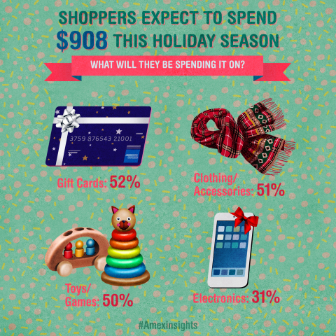 When it comes to gifts, Americans expect to spend an average of $908, an 8% increase from last year  ...