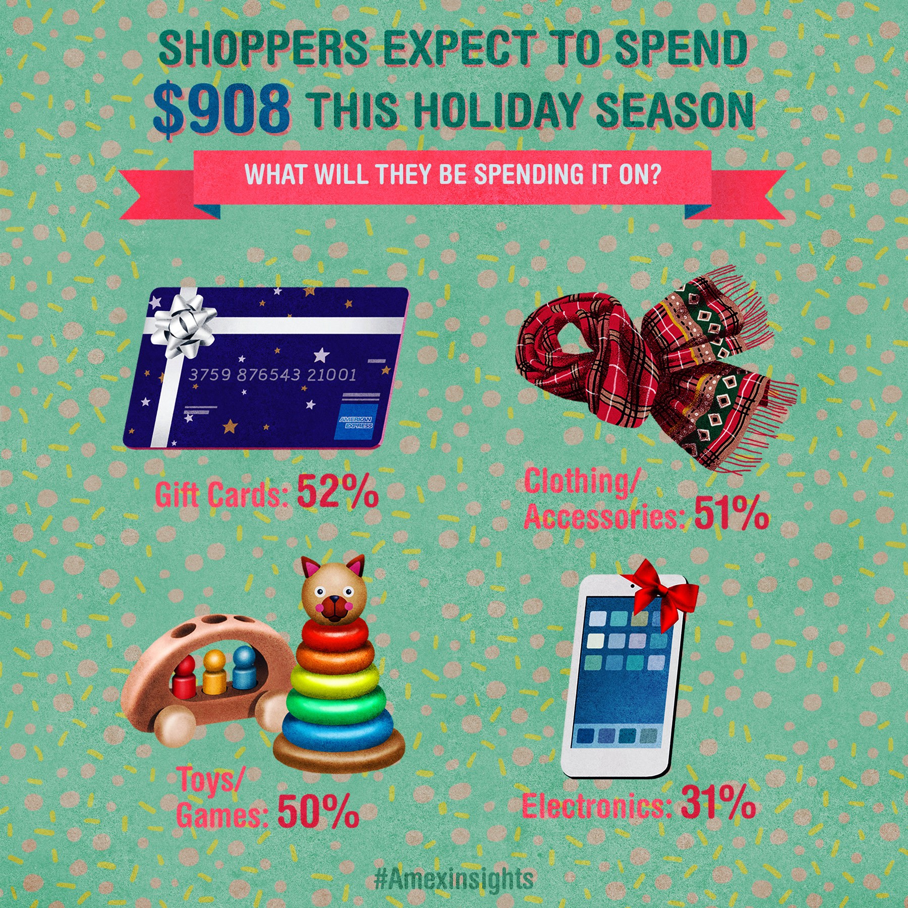 When it comes to gifts, Americans expect to spend an average of $908, an 8% increase from last year ($839 in 2015), and among affluent consumers, the expected gift spend increases to an average of $1,513.